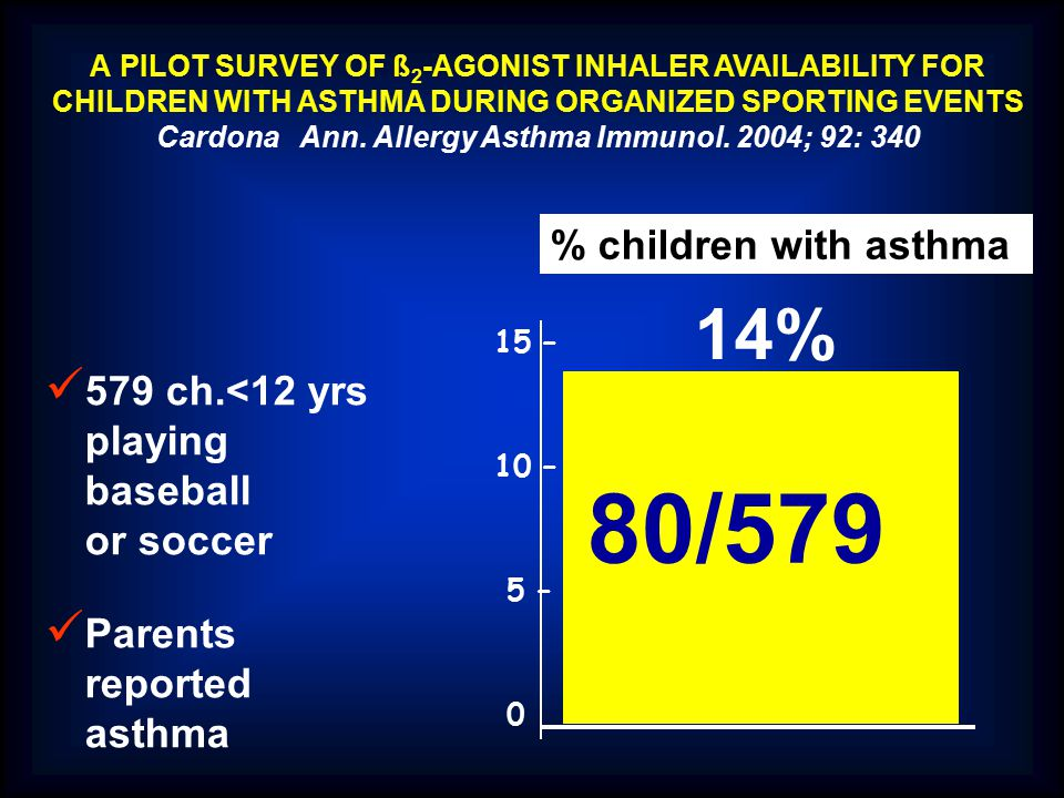 579 ch.<12 yrs playing baseball or soccer Parents reported asthma % children with asthma 15 – 10 – 5 – 0 14% 80/579 A PILOT SURVEY OF ß 2 -AGONIST INH