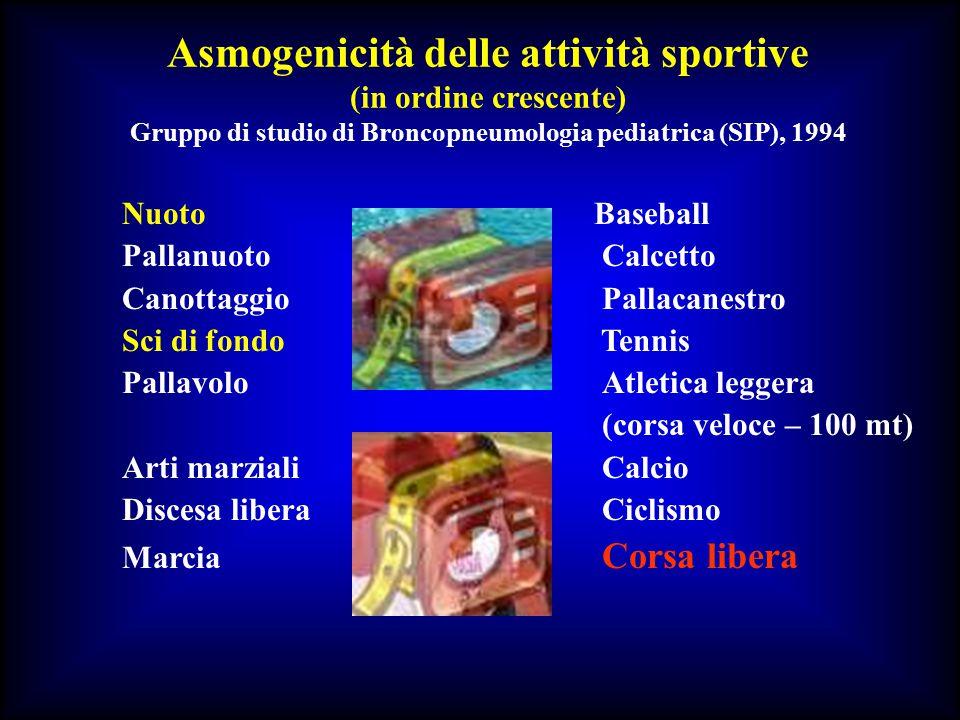 Asmogenicità delle attività sportive (in ordine crescente) Gruppo di studio di Broncopneumologia pediatrica (SIP), 1994 Nuoto Baseball PallanuotoCalce