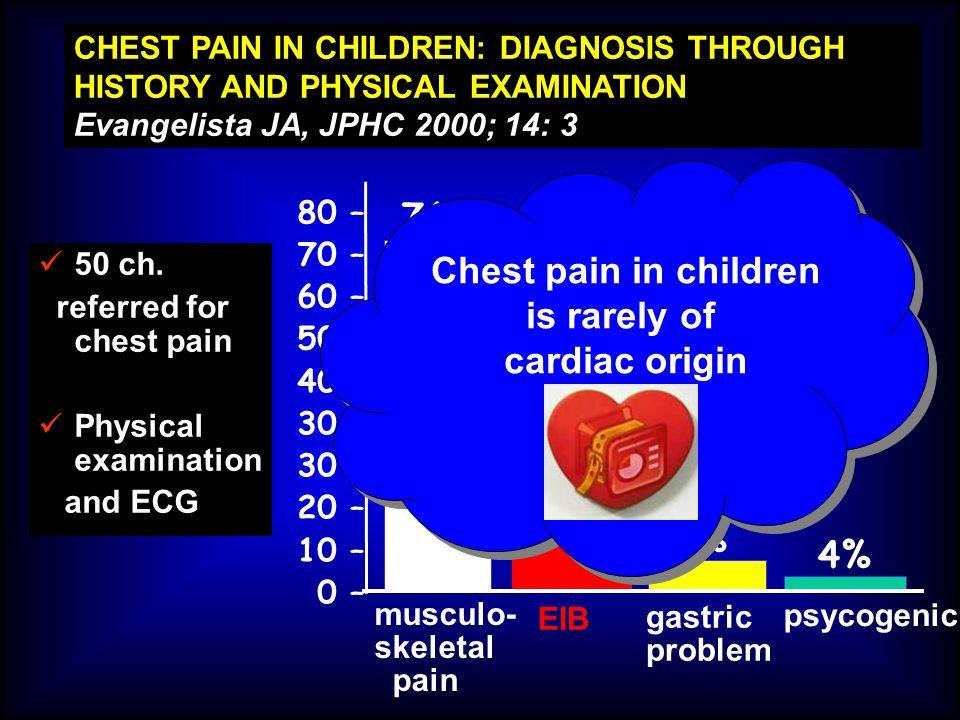 CHEST PAIN IN CHILDREN: DIAGNOSIS THROUGH HISTORY AND PHYSICAL EXAMINATION Evangelista JA, JPHC 2000; 14: 3 50 ch. referred for chest pain Physical ex