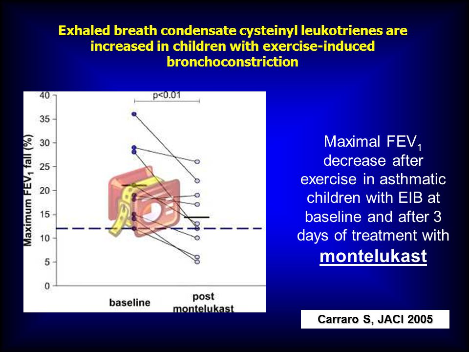 Maximal FEV 1 decrease after exercise in asthmatic children with EIB at baseline and after 3 days of treatment with montelukast Exhaled breath condens