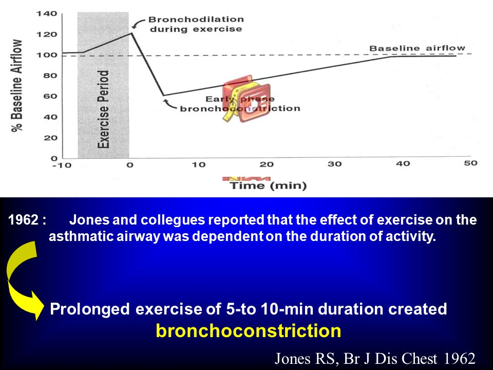 JACI 2007 In asthmatic patients ICSs not only attenuate exercise-induced bronchospasm but also improve arterial blood oxygenation during exercise