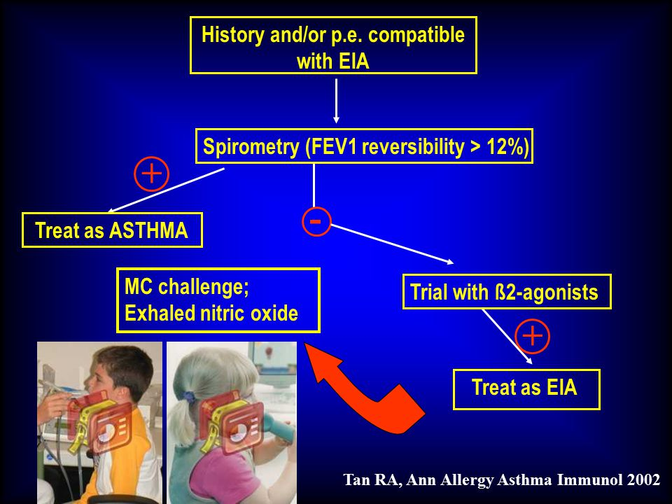 History and/or p.e. compatible with EIA Spirometry (FEV1 reversibility > 12%) - + Trial with ß2-agonists MC challenge; Exhaled nitric oxide Treat as E