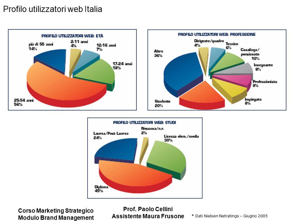 Corso Marketing Strategico Modulo Brand Management Prof. Paolo Cellini Assistente Maura Frusone Profilo utilizzatori web Italia * Dati Nielsen Netrati