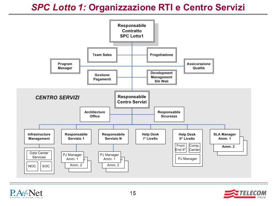 15 SPC Lotto 1: Organizzazione RTI e Centro Servizi