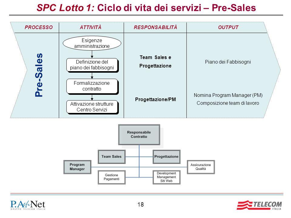 18 SPC Lotto 1: Ciclo di vita dei servizi – Pre-Sales RESPONSABILITÀOUTPUT Team Sales e Progettazione Piano dei Fabbisogni Progettazione/PM PROCESSO P