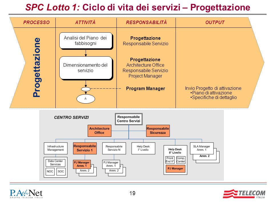 19 SPC Lotto 1: Ciclo di vita dei servizi – Progettazione RESPONSABILITÀOUTPUT Program Manager PROCESSO Progettazione ATTIVITÀ Invio Progetto di attiv