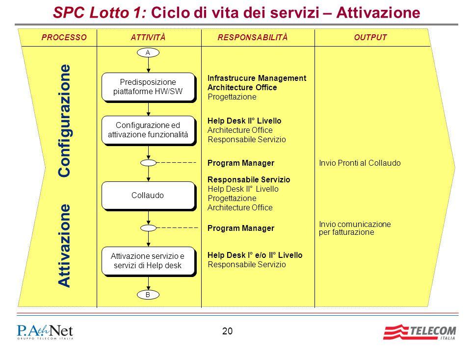 20 SPC Lotto 1: Ciclo di vita dei servizi – Attivazione RESPONSABILITÀOUTPUTPROCESSO Attivazione Configurazione ATTIVITÀ Invio Pronti al Collaudo Coll