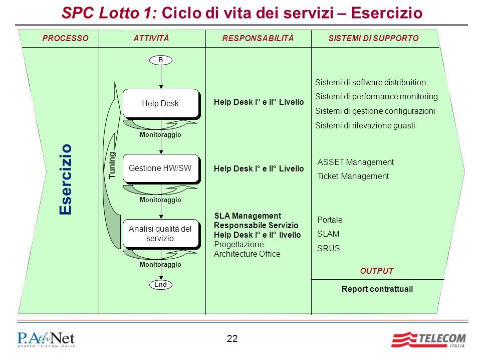 22 SPC Lotto 1: Ciclo di vita dei servizi – Esercizio RESPONSABILITÀSISTEMI DI SUPPORTOPROCESSO Esercizio ATTIVITÀ End Help Desk Analisi qualità del s
