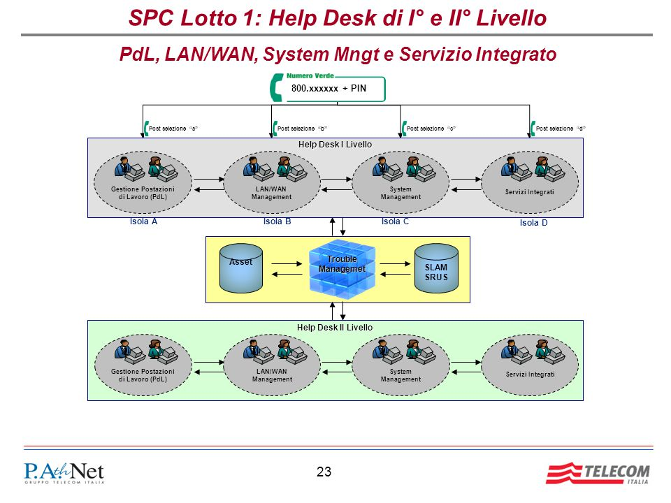 "23 SPC Lotto 1: Help Desk di I° e II° LivelloTroubleManagemet Asset 800.xxxxxx + PIN Post selezione ""a""Post selezione ""b"" Post selezione ""c""Post selez"