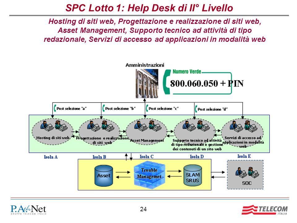 24 SPC Lotto 1: Help Desk di II° Livello Hosting di siti web, Progettazione e realizzazione di siti web, Asset Management, Supporto tecnico ad attività di tipo redazionale, Servizi di accesso ad applicazioni in modalità web