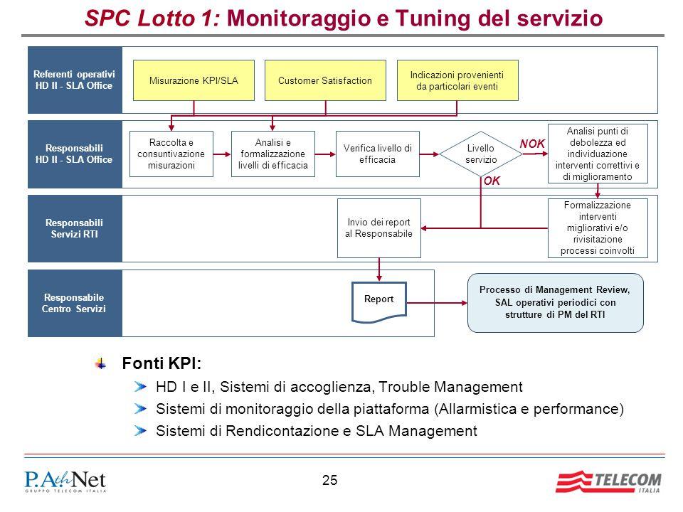25 SPC Lotto 1: Monitoraggio e Tuning del servizio Fonti KPI: HD I e II, Sistemi di accoglienza, Trouble Management Sistemi di monitoraggio della piat