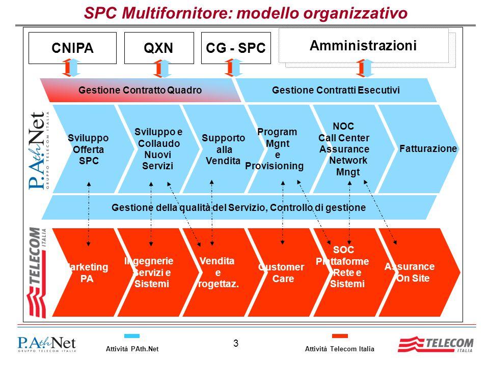 3 Attività Telecom ItaliaAttività PAth.Net Marketing PA Vendita e Progettaz. Ingegnerie Servizi e Sistemi Customer Care SOC Piattaforme Rete e Sistemi