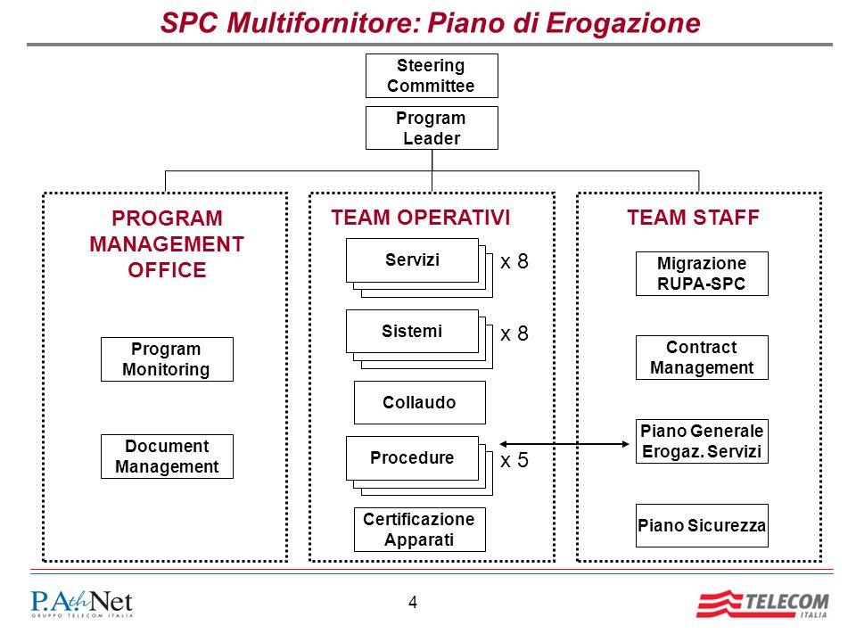 4 SPC Multifornitore: Piano di Erogazione Program Leader Servizi Procedure Collaudo Certificazione Apparati Sistemi TEAM OPERATIVI x 8 x 5 Steering Co
