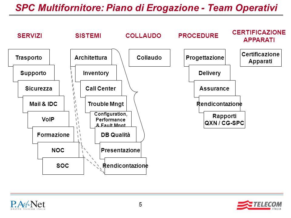 5 Trasporto Supporto Sicurezza Mail & IDC VoIP Formazione NOC SOC SPC Multifornitore: Piano di Erogazione - Team Operativi Architettura Inventory Call