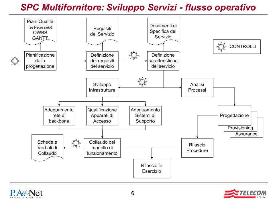 6 SPC Multifornitore: Sviluppo Servizi - flusso operativo