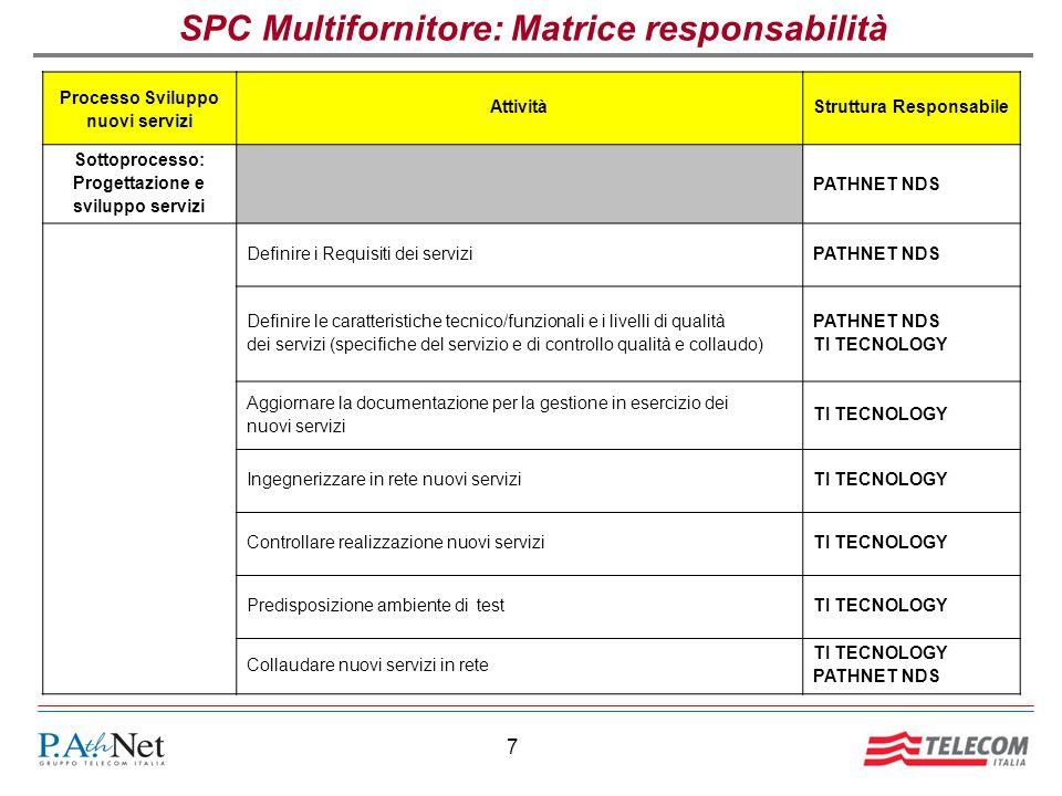 7 SPC Multifornitore: Matrice responsabilità Processo Sviluppo nuovi servizi AttivitàStruttura Responsabile Sottoprocesso: Progettazione e sviluppo servizi PATHNET NDS Definire i Requisiti dei serviziPATHNET NDS Definire le caratteristiche tecnico/funzionali e i livelli di qualità dei servizi (specifiche del servizio e di controllo qualità e collaudo) PATHNET NDS TI TECNOLOGY Aggiornare la documentazione per la gestione in esercizio dei nuovi servizi TI TECNOLOGY Ingegnerizzare in rete nuovi serviziTI TECNOLOGY Controllare realizzazione nuovi serviziTI TECNOLOGY Predisposizione ambiente di testTI TECNOLOGY Collaudare nuovi servizi in rete TI TECNOLOGY PATHNET NDS