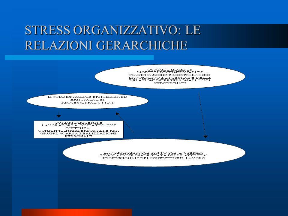 STRESS ORGANIZZATIVO: LE RELAZIONI GERARCHICHE