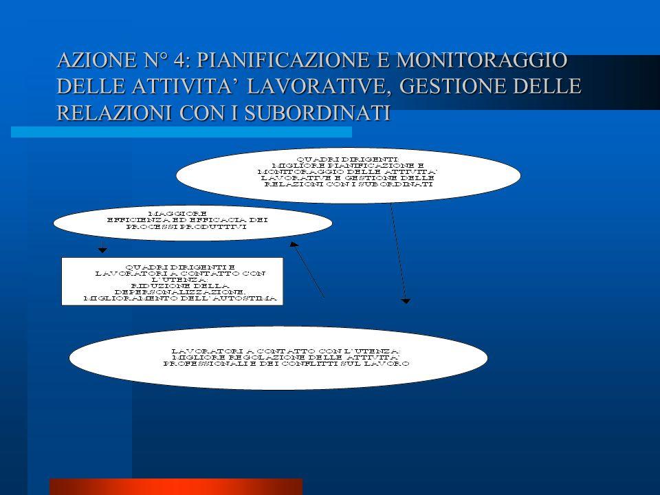 AZIONE N° 4: PIANIFICAZIONE E MONITORAGGIO DELLE ATTIVITA' LAVORATIVE, GESTIONE DELLE RELAZIONI CON I SUBORDINATI