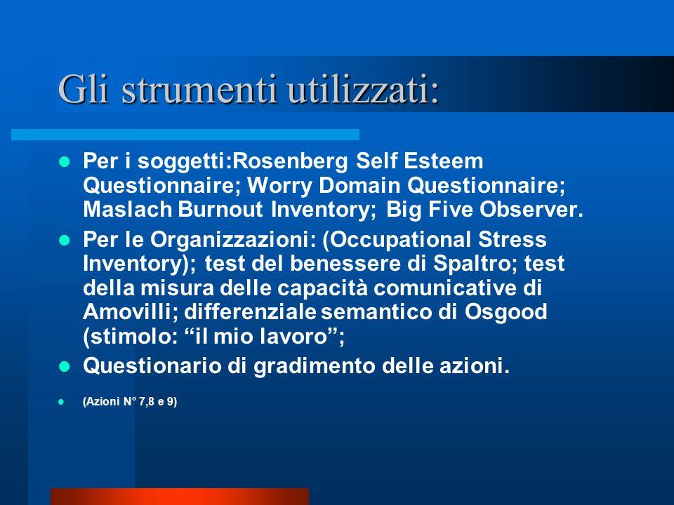 Gli strumenti utilizzati: Per i soggetti:Rosenberg Self Esteem Questionnaire; Worry Domain Questionnaire; Maslach Burnout Inventory; Big Five Observer.
