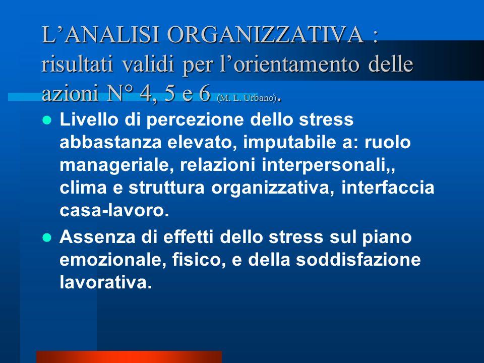 L'ANALISI ORGANIZZATIVA : risultati validi per l'orientamento delle azioni N° 4, 5 e 6 (M.