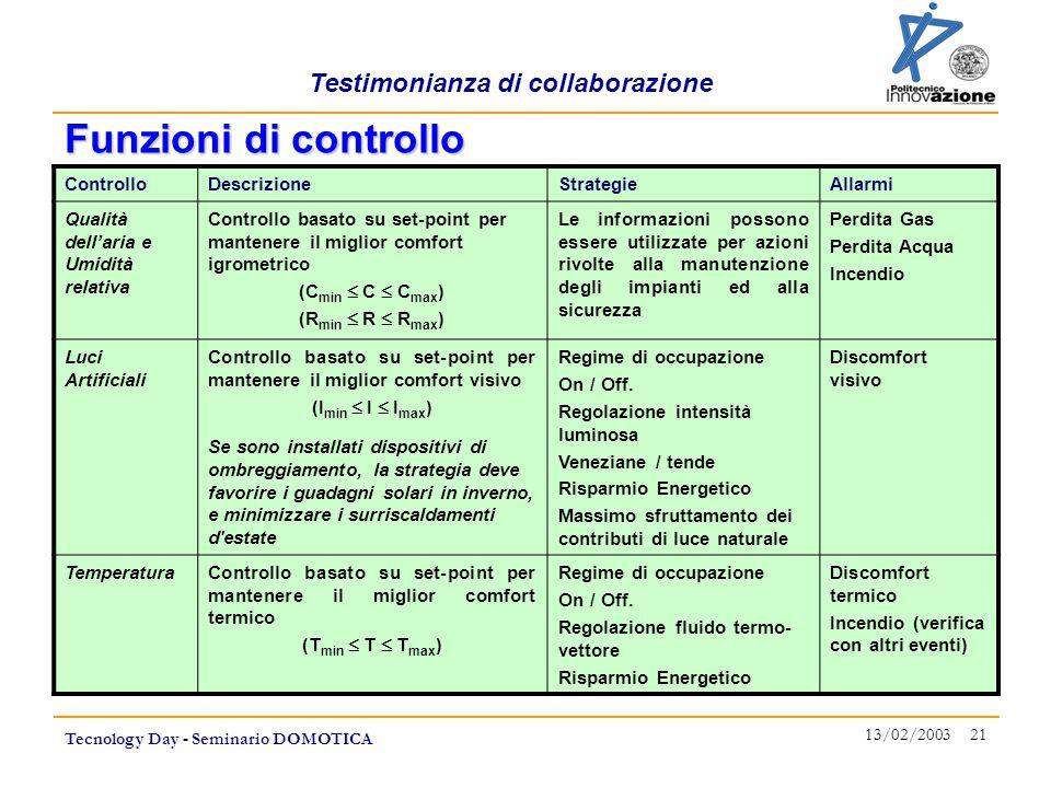 Testimonianza di collaborazione Tecnology Day - Seminario DOMOTICA 13/02/2003 21 ControlloDescrizioneStrategieAllarmi Qualità dell'aria e Umidità rela
