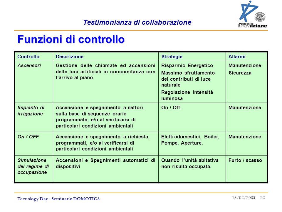Testimonianza di collaborazione Tecnology Day - Seminario DOMOTICA 13/02/2003 22 ControlloDescrizioneStrategieAllarmi AscensoriGestione delle chiamate
