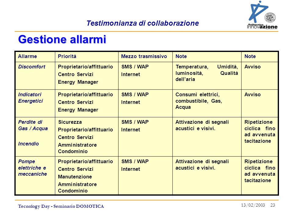 Testimonianza di collaborazione Tecnology Day - Seminario DOMOTICA 13/02/2003 23 AllarmePrioritàMezzo trasmissivoNote DiscomfortProprietario/affittuar