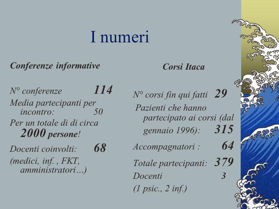 I numeri Conferenze informative N° conferenze 114 Media partecipanti per incontro: 50 Per un totale di di circa 2000 persone.
