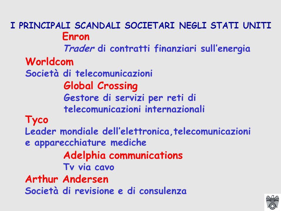 Enron Trader di contratti finanziari sull'energia I PRINCIPALI SCANDALI SOCIETARI NEGLI STATI UNITI Worldcom Società di telecomunicazioni Global Cross