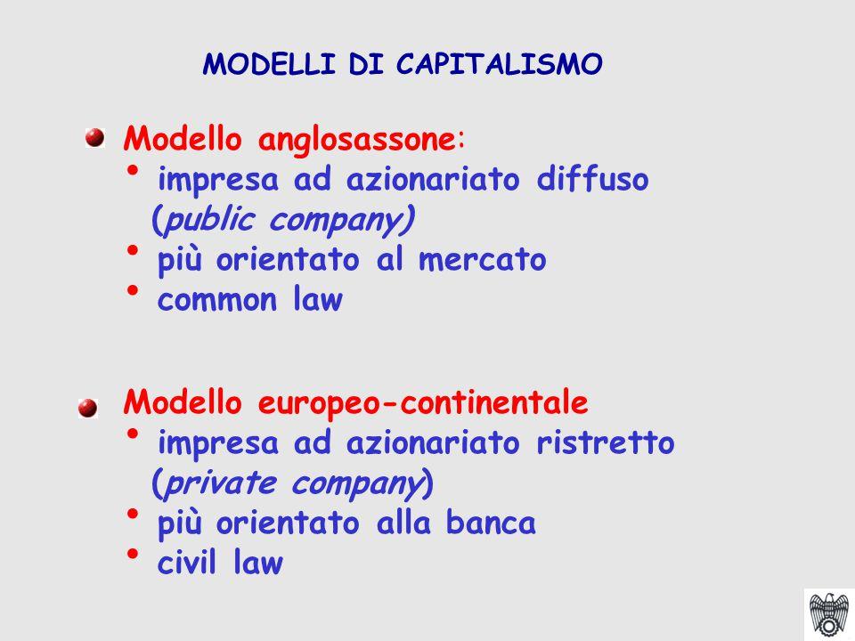 MODELLI DI CAPITALISMO Modello anglosassone: impresa ad azionariato diffuso (public company) più orientato al mercato common law Modello europeo-conti