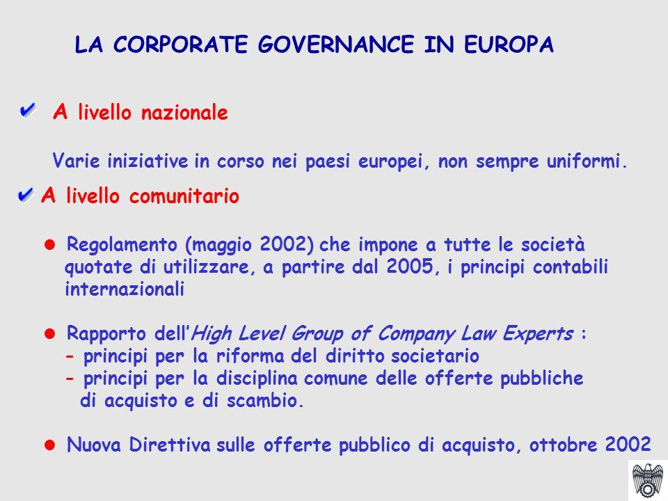 A livello nazionale Varie iniziative in corso nei paesi europei, non sempre uniformi. LA CORPORATE GOVERNANCE IN EUROPA A livello comunitario  Regola