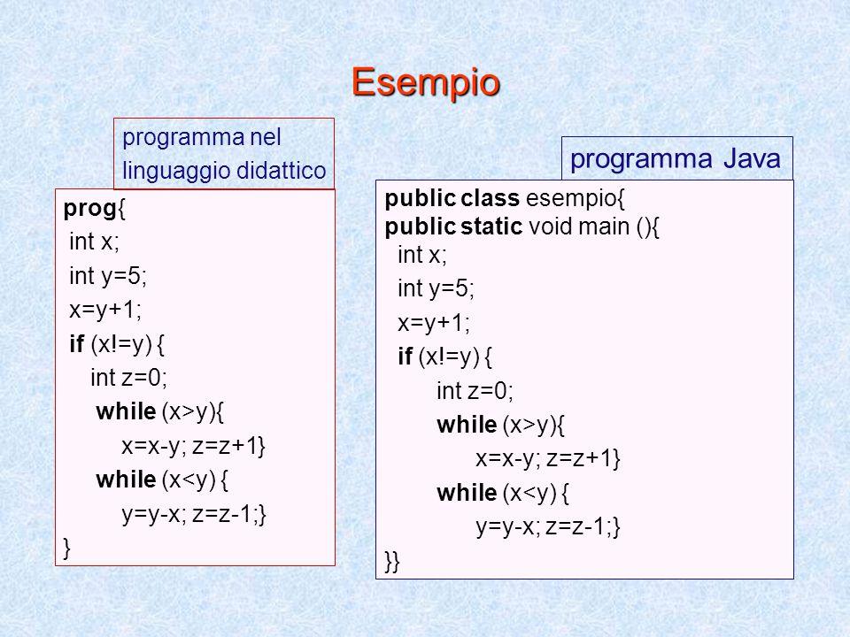 La sintassi del linguaggio minimo Progr::=prog {StmtList} programma Stmt_List::= Stmt | Stmt StmtList lista di statement Stmt::= Com | Decl Com::= Ide= Exp; | assegnamento Block | blocco while (BoolExp) Com; | iteratore if (BoolExp) Com else Com; condizionale Decl::= Type Ide | Type Ide= Exp; dichiarazioni Type::= int | boolean tipi Block::= {StmtList} blocco Exp::= NumExp | BoolExp espressioni