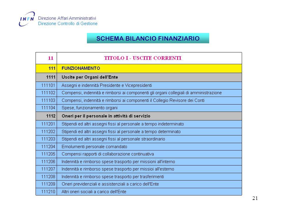 Direzione Affari Amministrativi Direzione Controllo di Gestione 21 SCHEMA BILANCIO FINANZIARIO
