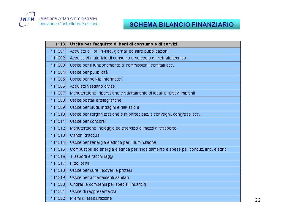 Direzione Affari Amministrativi Direzione Controllo di Gestione 22 SCHEMA BILANCIO FINANZIARIO