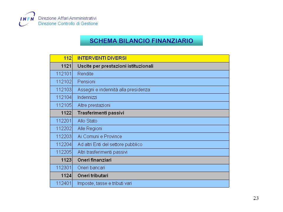 Direzione Affari Amministrativi Direzione Controllo di Gestione 23 SCHEMA BILANCIO FINANZIARIO