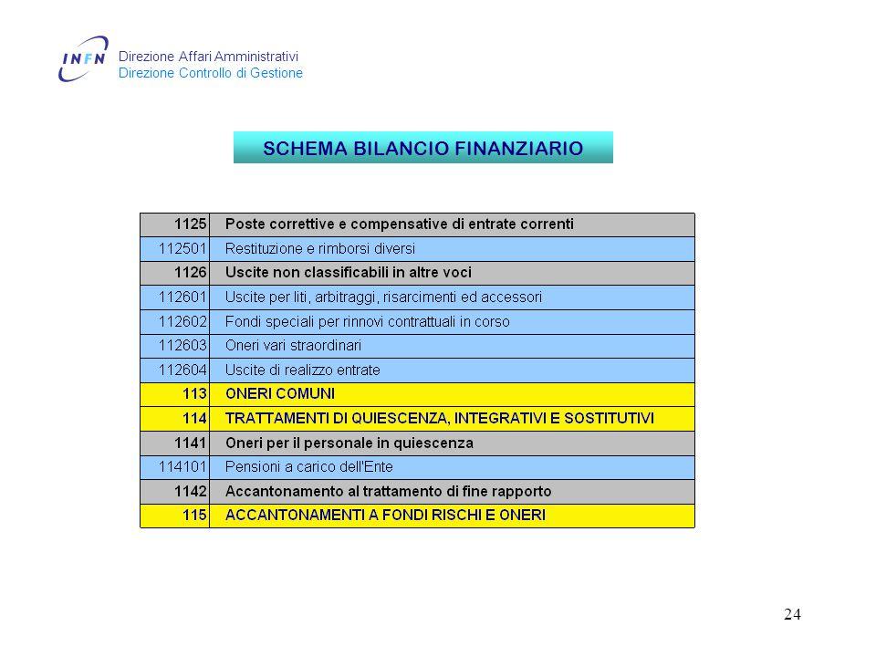 Direzione Affari Amministrativi Direzione Controllo di Gestione 24 SCHEMA BILANCIO FINANZIARIO