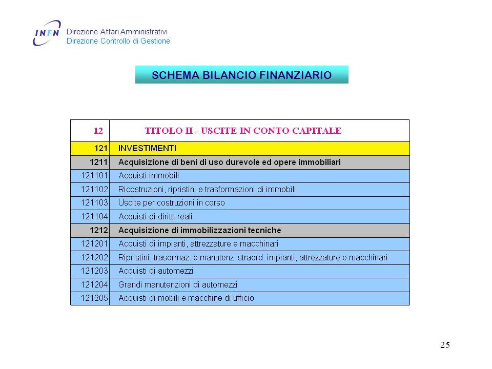 Direzione Affari Amministrativi Direzione Controllo di Gestione 25 SCHEMA BILANCIO FINANZIARIO