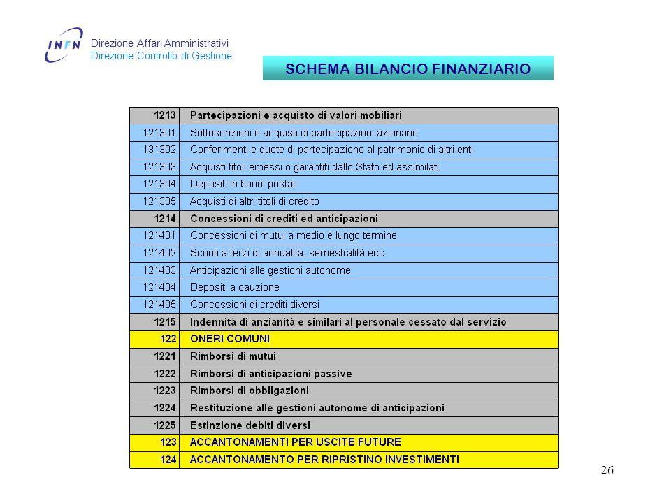Direzione Affari Amministrativi Direzione Controllo di Gestione 26 SCHEMA BILANCIO FINANZIARIO