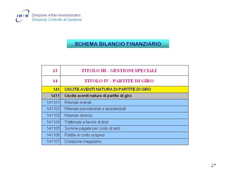Direzione Affari Amministrativi Direzione Controllo di Gestione 27 SCHEMA BILANCIO FINANZIARIO