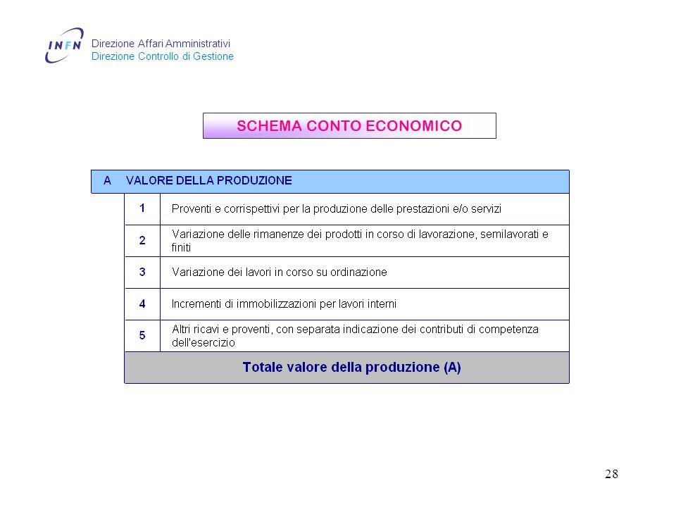 Direzione Affari Amministrativi Direzione Controllo di Gestione 28 SCHEMA CONTO ECONOMICO