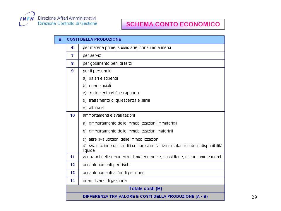 Direzione Affari Amministrativi Direzione Controllo di Gestione 29 SCHEMA CONTO ECONOMICO