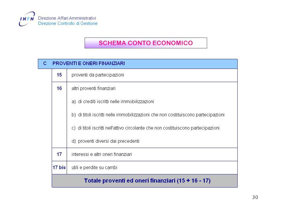 Direzione Affari Amministrativi Direzione Controllo di Gestione 30 SCHEMA CONTO ECONOMICO