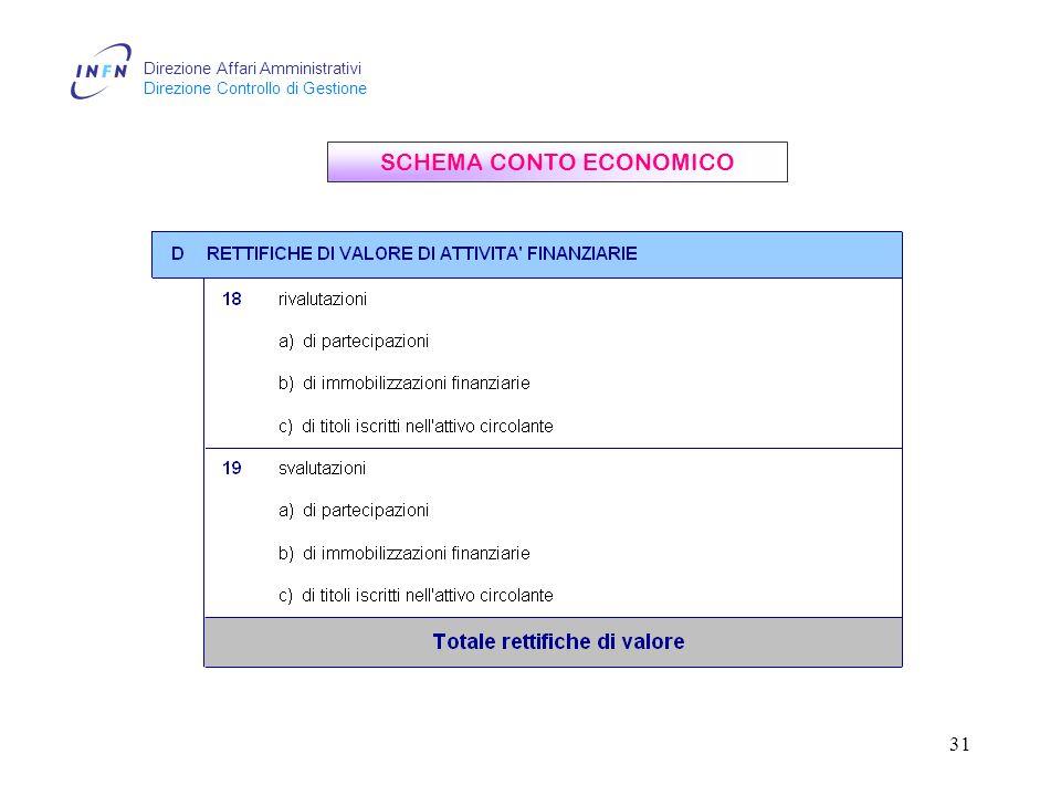 Direzione Affari Amministrativi Direzione Controllo di Gestione 31 SCHEMA CONTO ECONOMICO