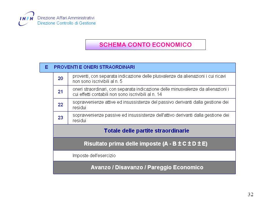Direzione Affari Amministrativi Direzione Controllo di Gestione 32 SCHEMA CONTO ECONOMICO