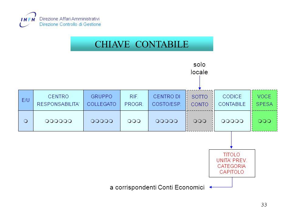 Direzione Affari Amministrativi Direzione Controllo di Gestione 33 CHIAVE CONTABILE CENTRO RESPONSABILITA' GRUPPO COLLEGATO RIF.