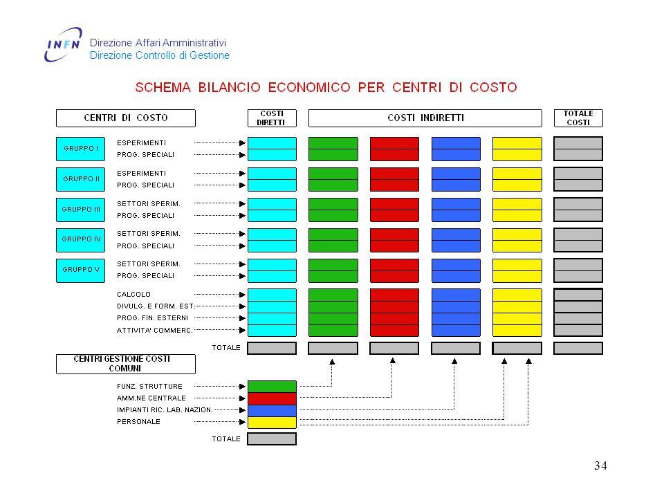 Direzione Affari Amministrativi Direzione Controllo di Gestione 34