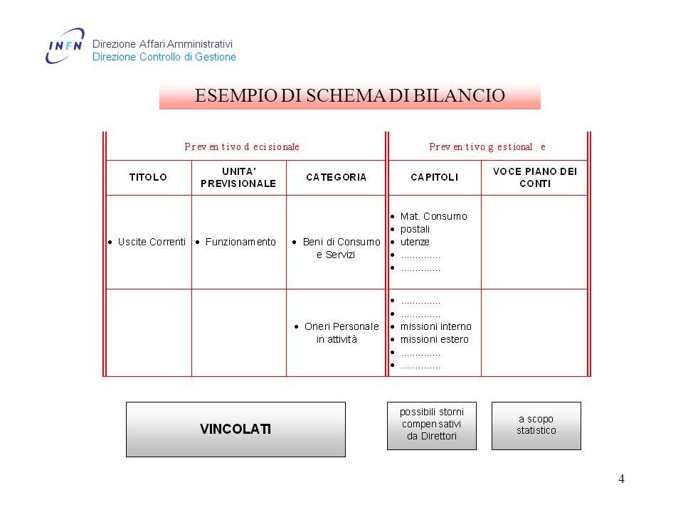 Direzione Affari Amministrativi Direzione Controllo di Gestione 4 ESEMPIO DI SCHEMA DI BILANCIO