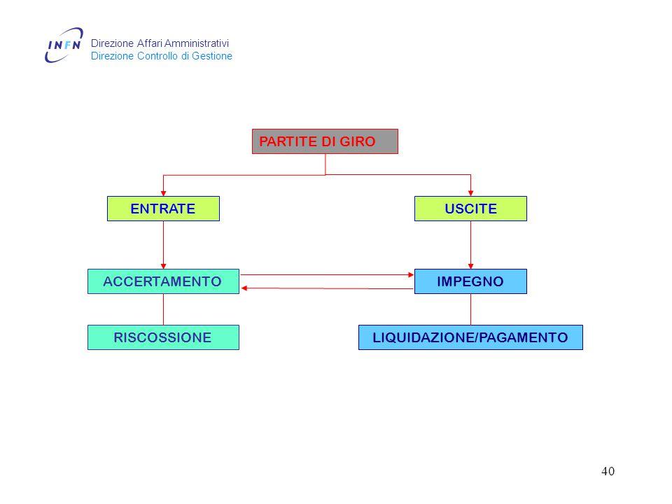 Direzione Affari Amministrativi Direzione Controllo di Gestione 40 PARTITE DI GIRO ENTRATEUSCITE ACCERTAMENTO RISCOSSIONELIQUIDAZIONE/PAGAMENTO IMPEGNO
