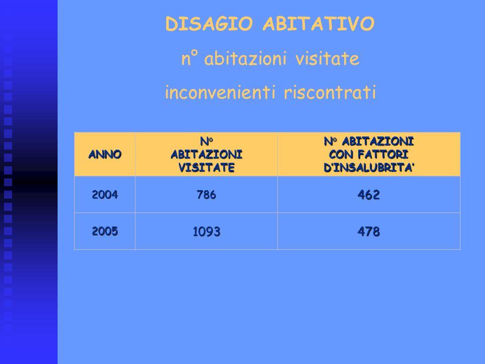 DISAGIO ABITATIVO n° abitazioni visitate inconvenienti riscontrati ANNON° ABITAZIONI VISITATE N° ABITAZIONI CON FATTORI D'INSALUBRITA' 2004786462 2005
