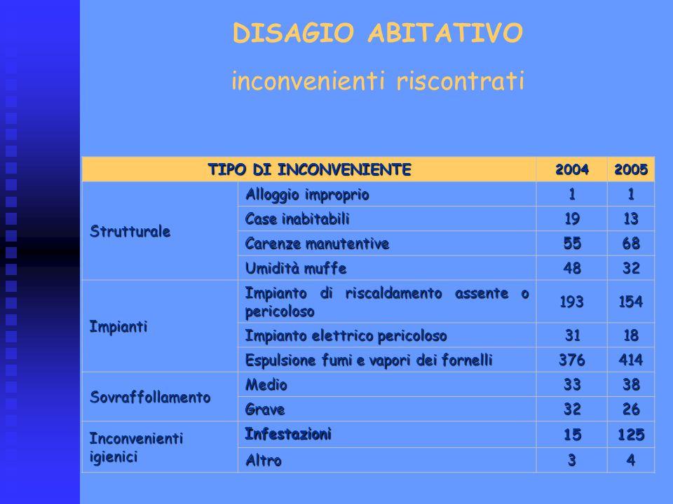TIPO DI INCONVENIENTE 20042005 Strutturale Alloggio improprio 11 Case inabitabili 1913 Carenze manutentive 5568 Umidità muffe 4832 Impianti Impianto d